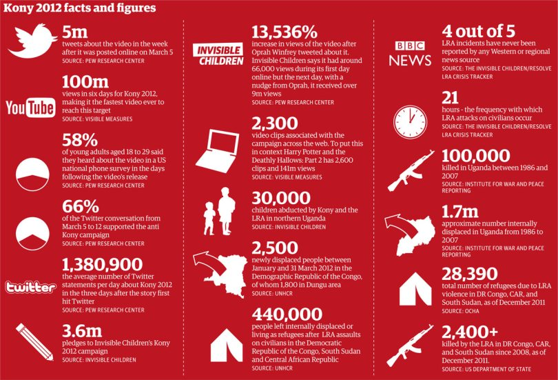 Kony 2012 in facts and figures
